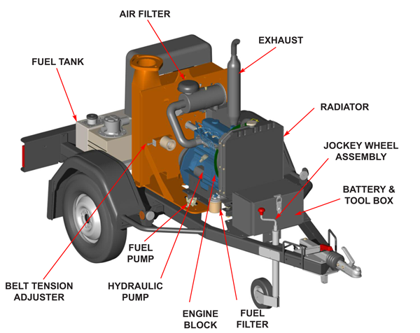 Timberwolf TW 150DHB Chipper - Body and Engine Parts